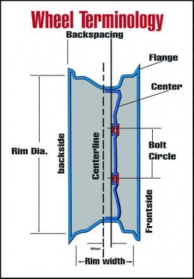 Wheel backspacing and offset diagram